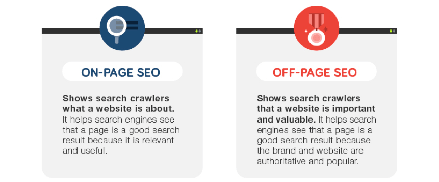 On-Page SEO Off-Page SEO